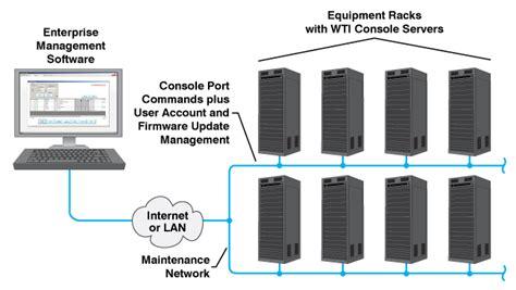 console server dsm series gigabit ethernet ip to serial console servers