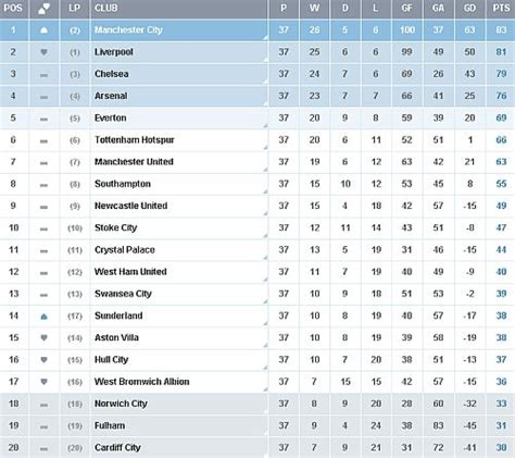 epl table predictor premier league table predictions 2017