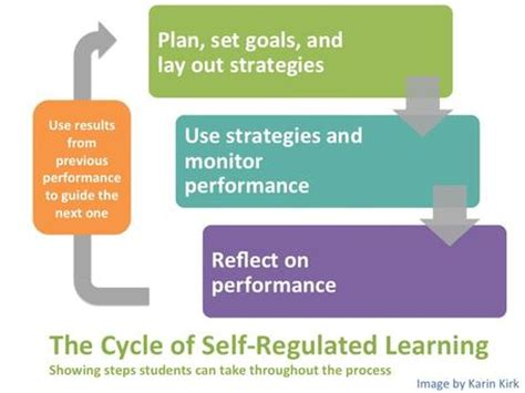 What is Self-Regulated Learning? Examples Of Self Regulation In The Classroom