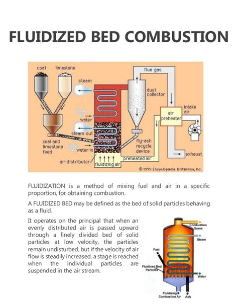fluidized bed combustion thermal power engineering
