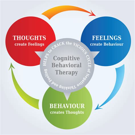 Cognitive Behavior Therapy cognitive behavioral therapy cbt for substance abuse