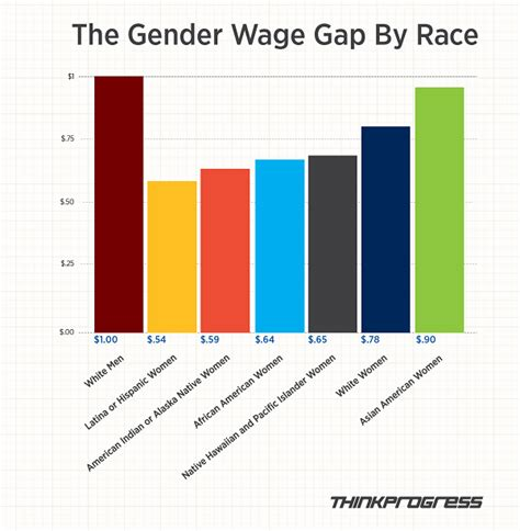 gender pay gap statistics 2014 the gender wage gap is a chasm for women of color in one