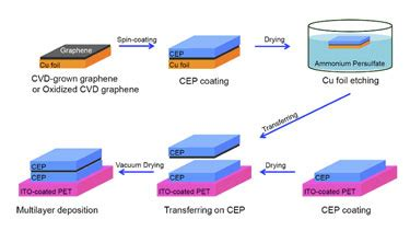 graphene carbon capacitor graphene interlayer makes dielectric news in field news academy of