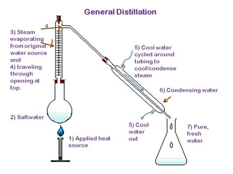 labelled diagram of fractional distillation water works ferrocious gulf