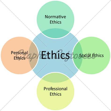 Mba Leadership Ethics by Ethics Types Business Diagram 183 Gl Stock Images