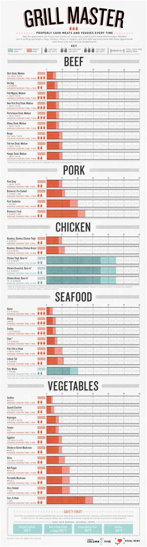 cooking infographic 29 must have cooking baking infographics urble blog