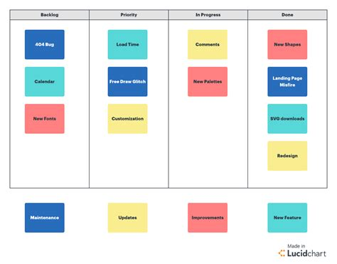 kanban board card template what is agile how you re using it capitol presence