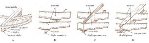 chiglia mobile chiglia nell enciclopedia treccani