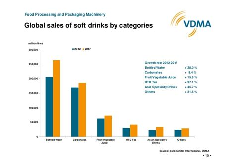 energy drink trends 2017 the global beverage market 2013