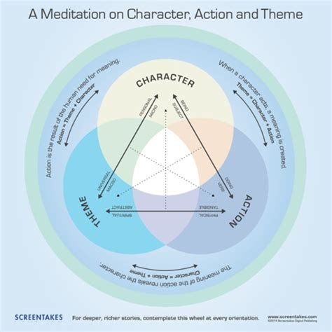 pattern analysis plot wheel advocating for a character driven screenplay structure
