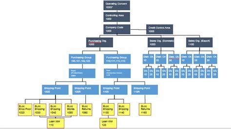 Https Www Edu Mba Sap Finance Professionals by Sap Fico Tutorial Learn Sap Fi Sap Co Modules