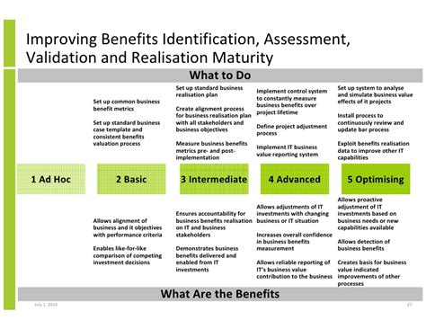 benefits realization plan template benefits identification assessment validation and