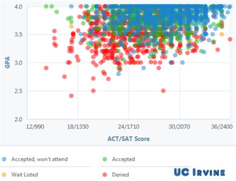 Uci Mba Average Gmat Score by Riverside Uc Admissions All Basketball Scores Info