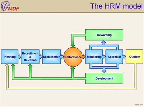 L Model Human Resources by Human Resource Management Models Of Human Resource