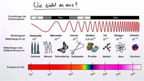 spektrum deutsch kurs und 3941323296 elektromagnetische welle einfach erkl 228 rt inkl 220 bungen