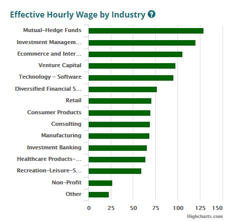 Post Mba Vc Compensation by Mba Salary An Hourly Wage Perspective Kevin Marvinac