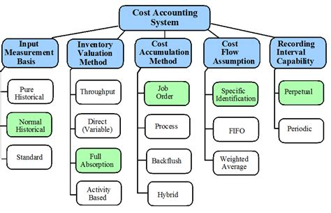 cost accounting flowchart cost accounting flowchart the inventory software by