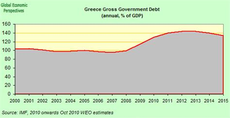 greece current account to gdp greece is almost certainly on track but towards which