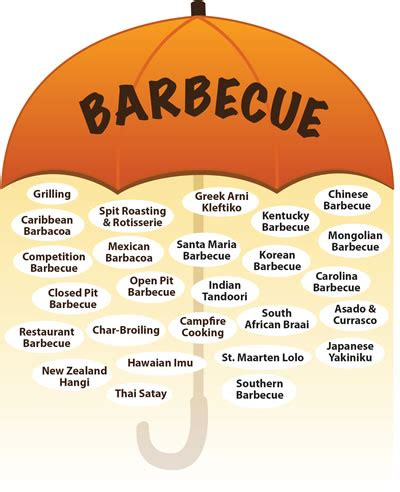 What Is The Meaning Of Backyard A Thorough Definition Of Barbecue And An Etymology Of The Word