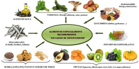 alimentos prohibidos hipertension alimentaci 243 n para diab 233 ticos con hipertensi 243 n