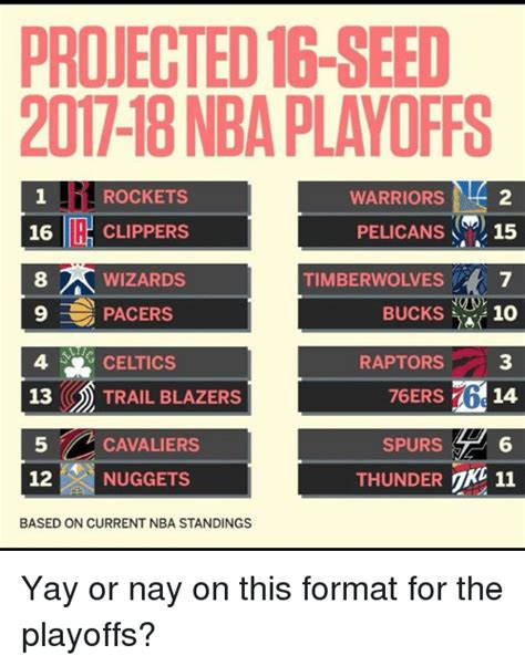 Yay Or Nay Wednesday 14 by 25 Best Memes About Nba Standings Nba Standings Memes