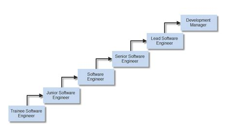 Why Mba After Computer Engineering Answer by If I Start As A Computer Engineer Where Should I See