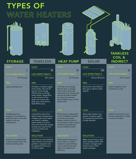 Types Of Plumbing Services by Water Heater Installation Service And Repair