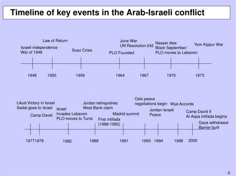 timeline of events in gaza and israel shows sudden rapid ppt timeline of key events in the arab israeli conflict