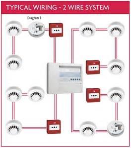 basic phone wiring diagram twitcane