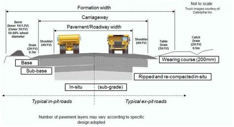road layout design software references geometric design of mine haul roads