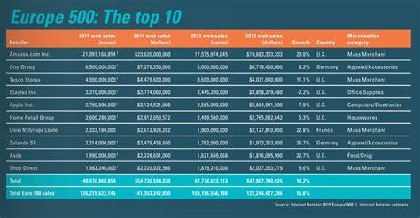 amazon top 10 top 500 european e retailers generated sales of 124 billion