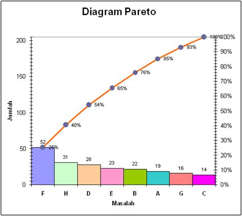 pereto diagram pareto diagram car interior design