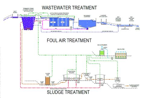 layout plan of water treatment plant wastewater treatment plants planning design and operation
