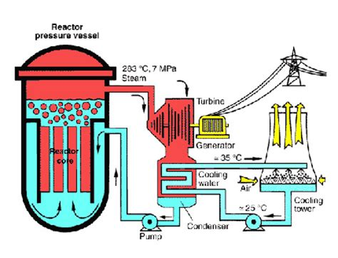 Look Up House Blueprints by Boiling Water Reactor
