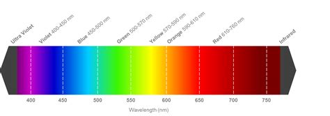 led wavelength vs led colour