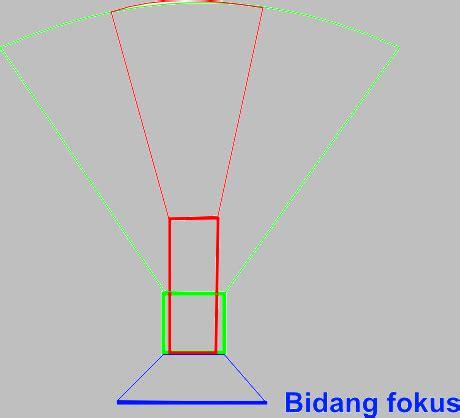 format file standar suara de facto belajar slr mengenal fisik kamera d slr bagian ii