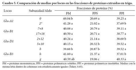 fracciones en pulgadas distribuci 243 n de fracciones de prote 237 na y su contribuci 243 n a