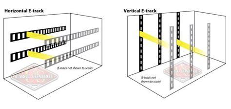 e track system horizontal e track vs vertical e track