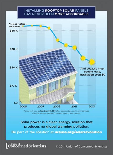solar panel installation price the cost of installing solar panels plunging prices and