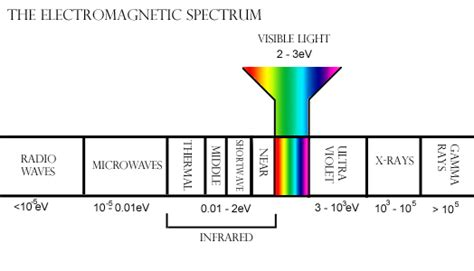 solar light spectrum new photovoltaic material could deliver the solar