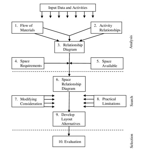 systematic layout planning en francais systematic layout planning procedure 12