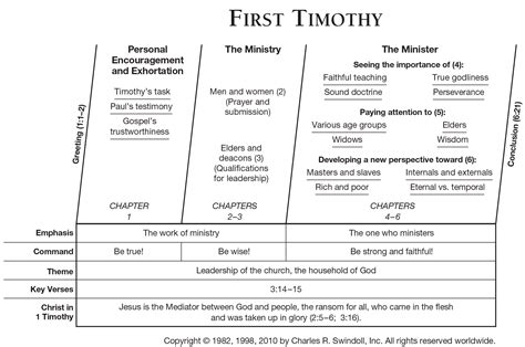 bible section book of first timothy overview insight for living ministries