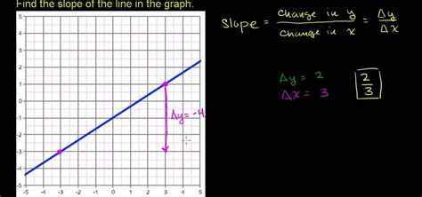 how to find slope from a how to find the slope of a line given a graph 171 math
