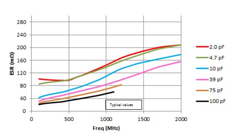 esr equivalent series resistor high q multi layer low esr mlcc smt low esr and low loss capacitors