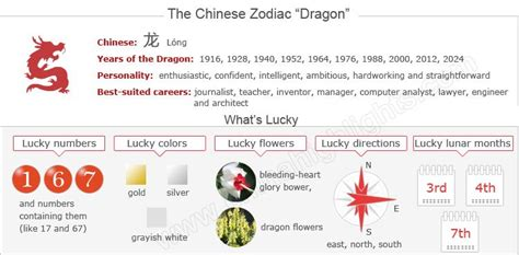 new year 2012 water meaning year of the zodiac luck personality
