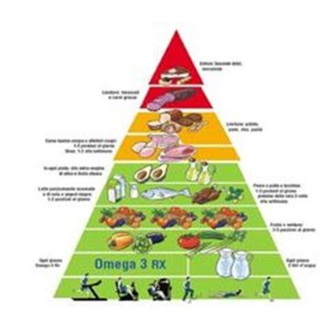 piramide alimentare inran questa 232 considerata la nuova piramide alimentare nuova