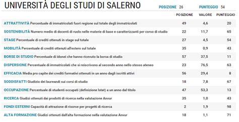unisa lettere e filosofia l universit 224 di salerno 232 la migliore sud italia ecco