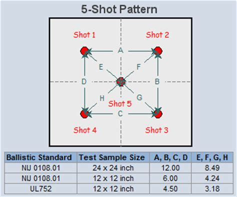 pattern comparison test the drawbacks of testing your products to the nij 0108 01