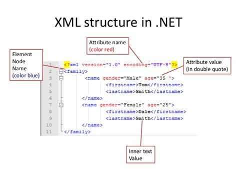 xml tutorial element attribute simple xml in net