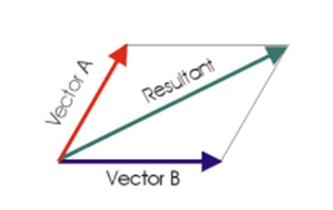 vector tutorial in physics measurements in physics